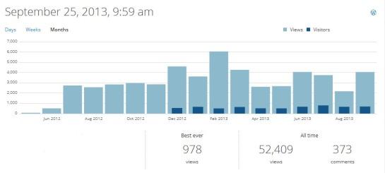 Blog_Stats_09-2013